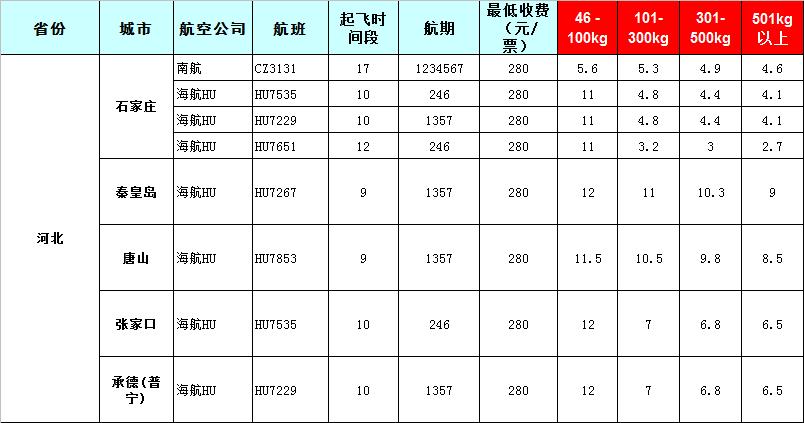 2020年6月16号广州白云机场到河北石家庄飞机托运价格